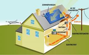 Technische aspecten zonnepanelen